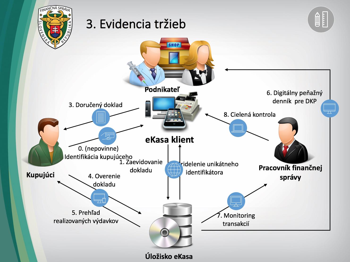 Princíp evidencie tržieb v systéme eKase